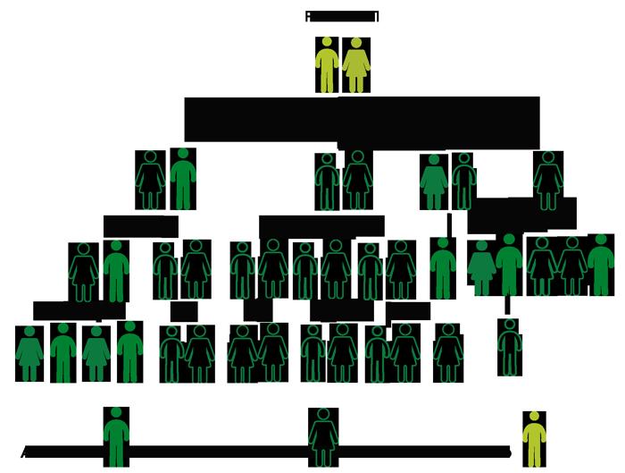 FAMILIA-GENES